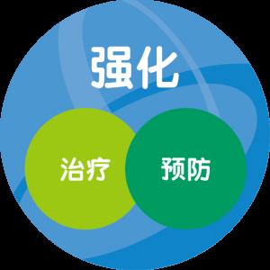 強化、預防、治療_cn