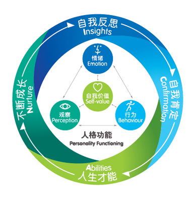 ICAN Model
